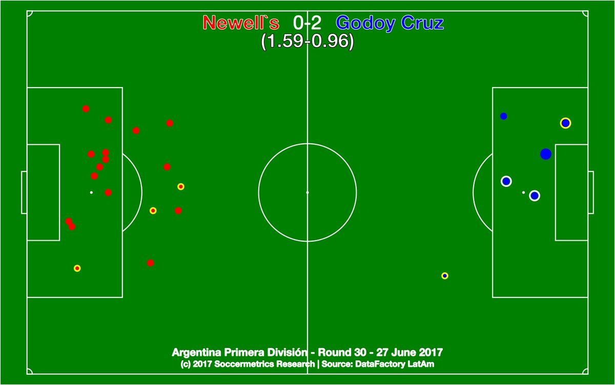 test Twitter Media - Newell's 0-2 Godoy Cruz. Lepra chose the final game to create 1.6 xG (most since Round 21) and still lost to a clinical Tomba. https://t.co/ZlogdUSOXx