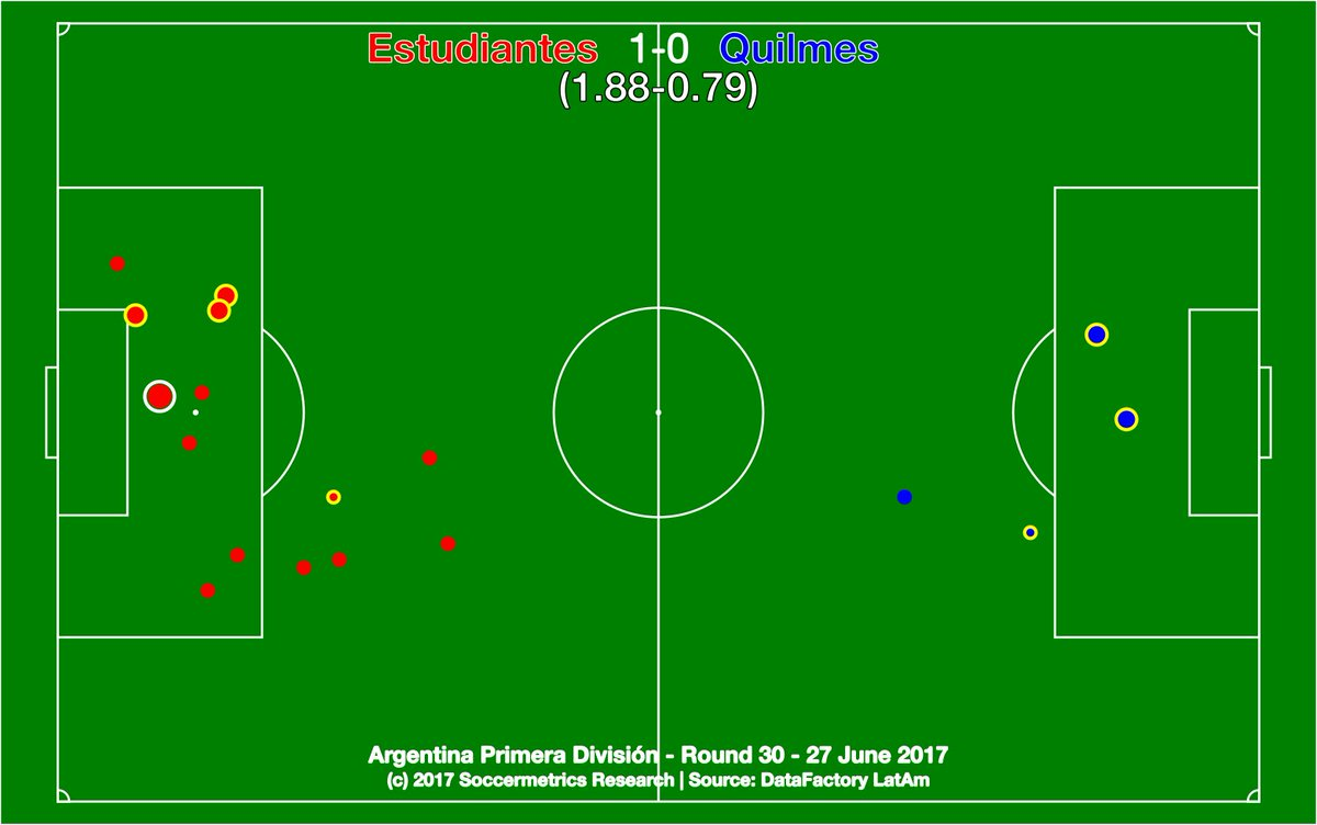 test Twitter Media - Estudiantes 1-0 Quilmes. Pincha secure Libertadores for 2018, which is a just reward for their 2016/17. ¡Hasta luego Cervecero! https://t.co/6EIfrQkuf1