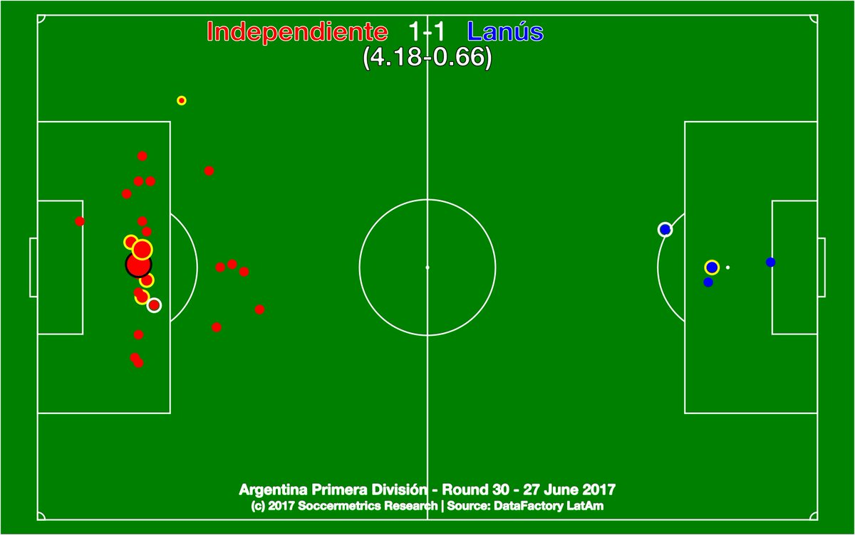 test Twitter Media - Independiente 1-1 Lanús. Insane second half that saw Lanús 'keeper Andrada become man-of-match and Independiente miss out on Libertadores. https://t.co/Gvz22s0WEn