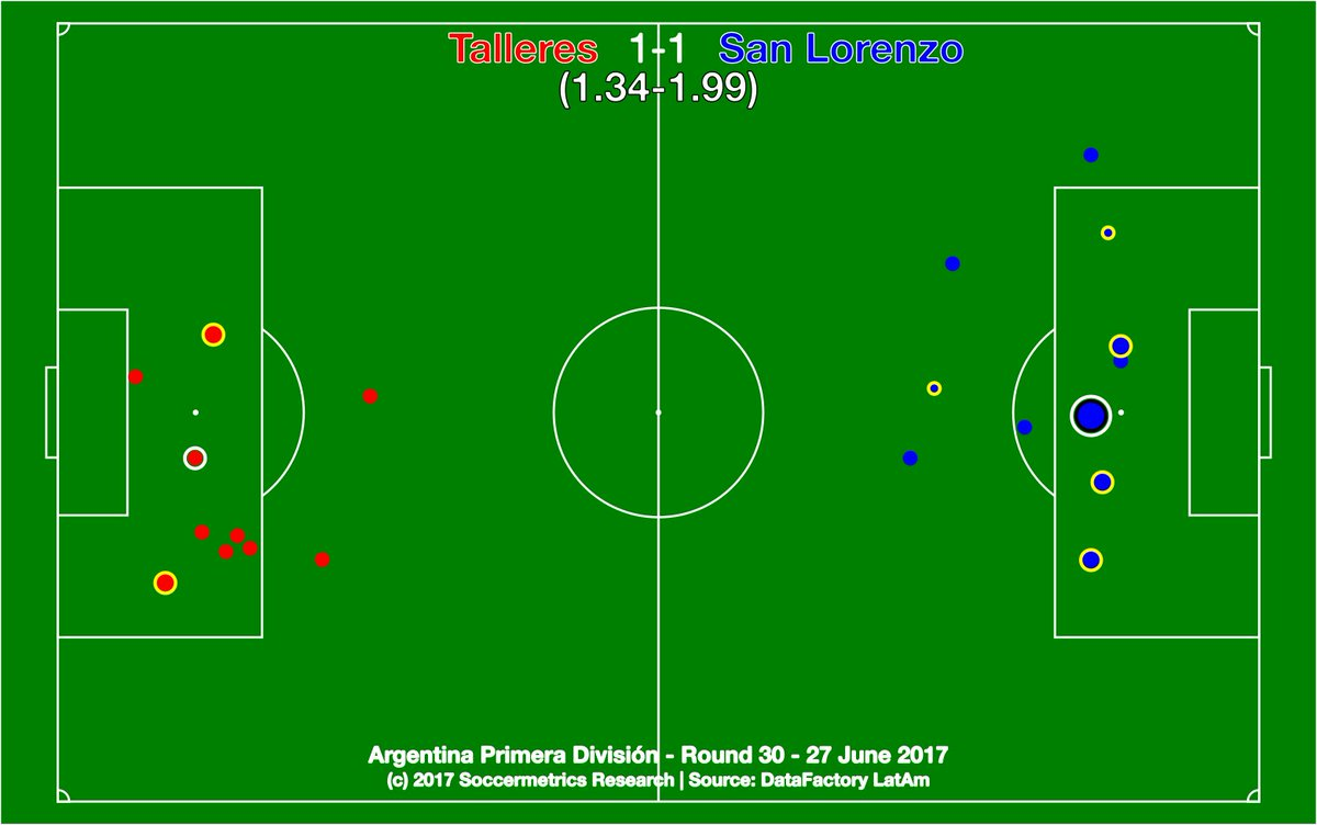test Twitter Media - Talleres 1-1 San Lorenzo. Sad coda to the Ortigoza era -- SL were wasteful with the dead ball. https://t.co/761eEY0ucy