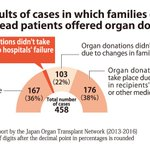 Hospitals rejected 12 offers to donate loved ones' organs: survey