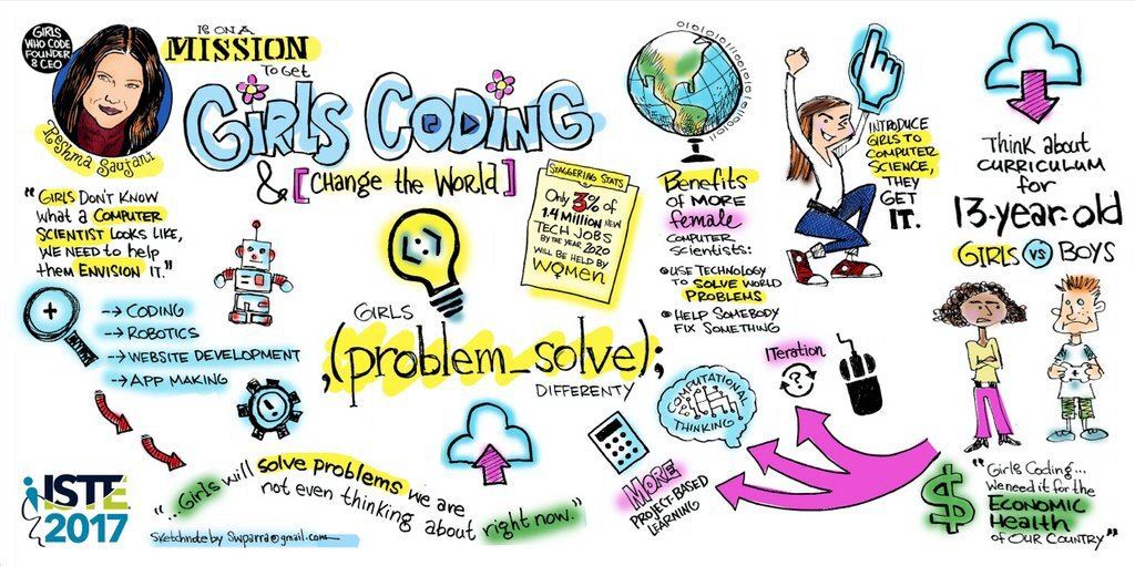 RT @ToddLaVogue: Great sketch note from @swparra on Girls Who Code founder @reshmasaujani #ISTE17 #ISTE2017 https://t.co/AYPAEXhBY2