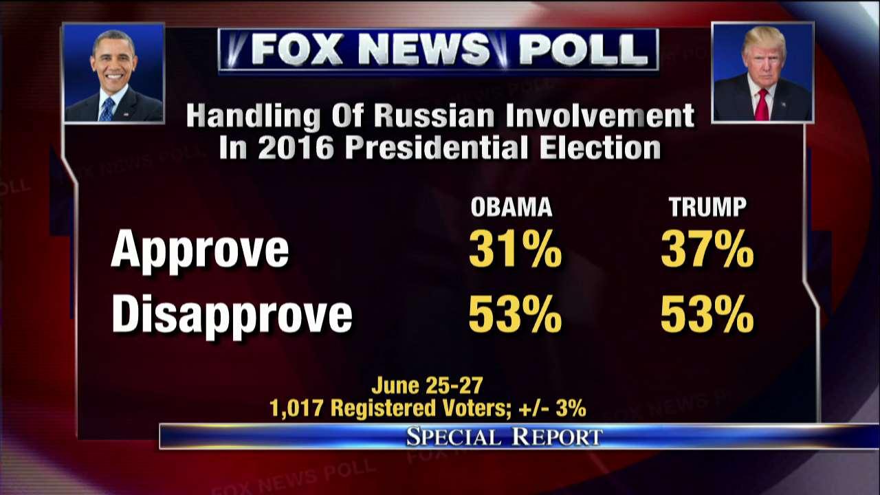 Fox News Poll: Voters disapprove of both Obama, Trump on Russian meddling  https://t.co/wz6SF4OYWz  via @foxnewspoll https://t.co/kj7lxU666S
