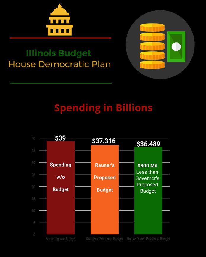 test Twitter Media - Comparison of House Democratic Budget plan v. Governor's Budget & the spending that's occurring based on Consent Decrees, Court Orders, etc. https://t.co/8zmMlFjTGJ