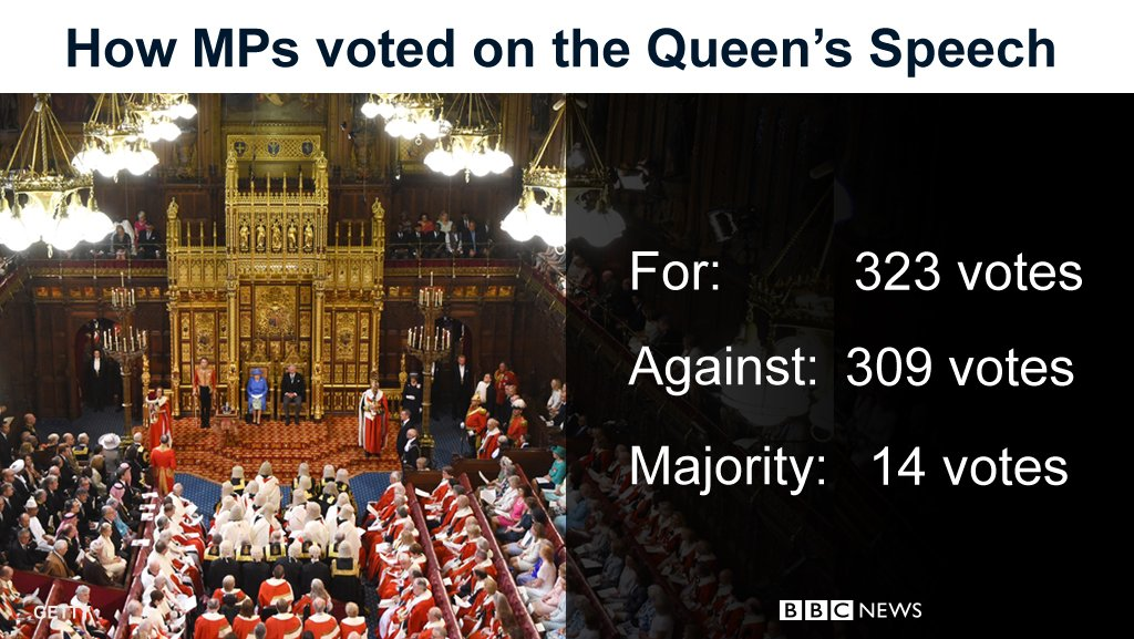 UK government wins Queen's Speech vote to approve its legislative programme https://t.co/hesU1rjOmb https://t.co/LkqxRkVYXh