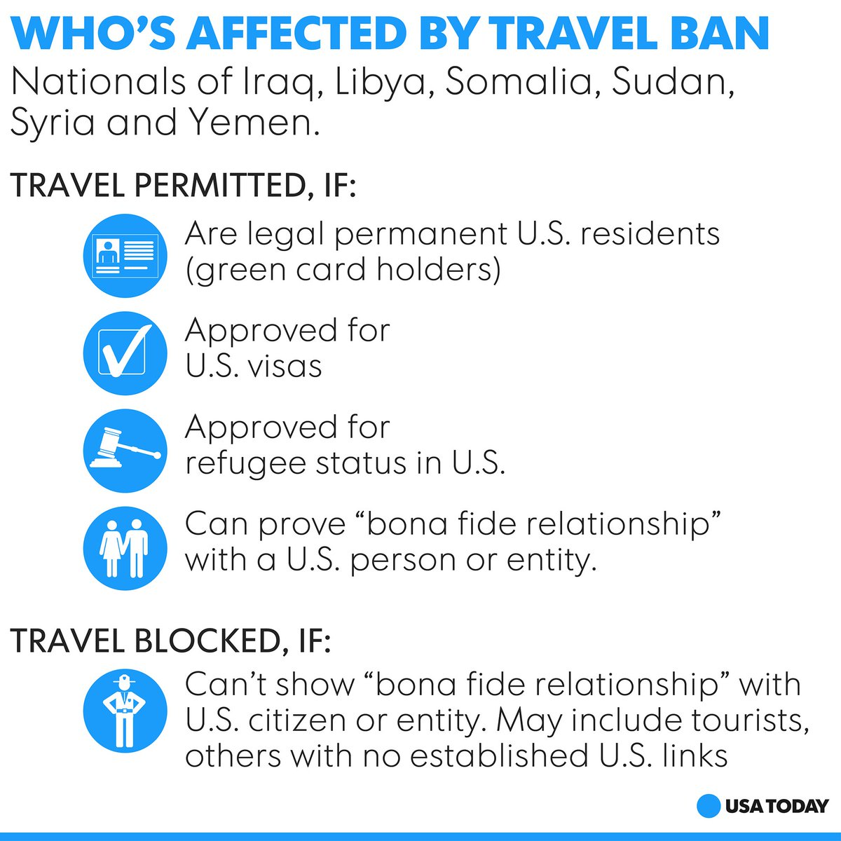 Who can (and can't) travel under Trump's new travel ban.