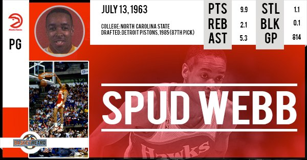 Happy Birthday Spud Webb