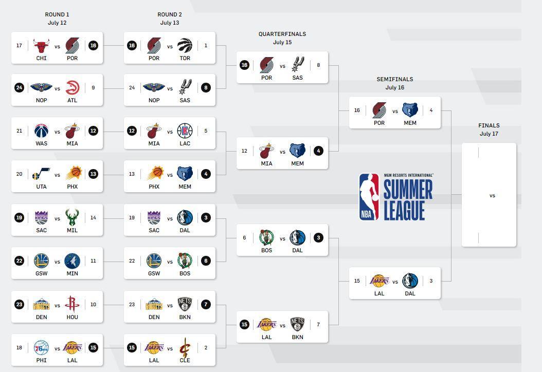 Semifinals set! #NBASummer https://t.co/UkMWpQt2d5