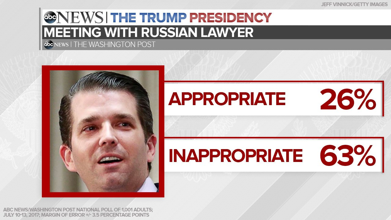 NEW: 63% say Trump team meeting with Russian lawyer during campaign was inappropriate, @ABC News/WaPo poll finds: https://t.co/3IrXuceo3C