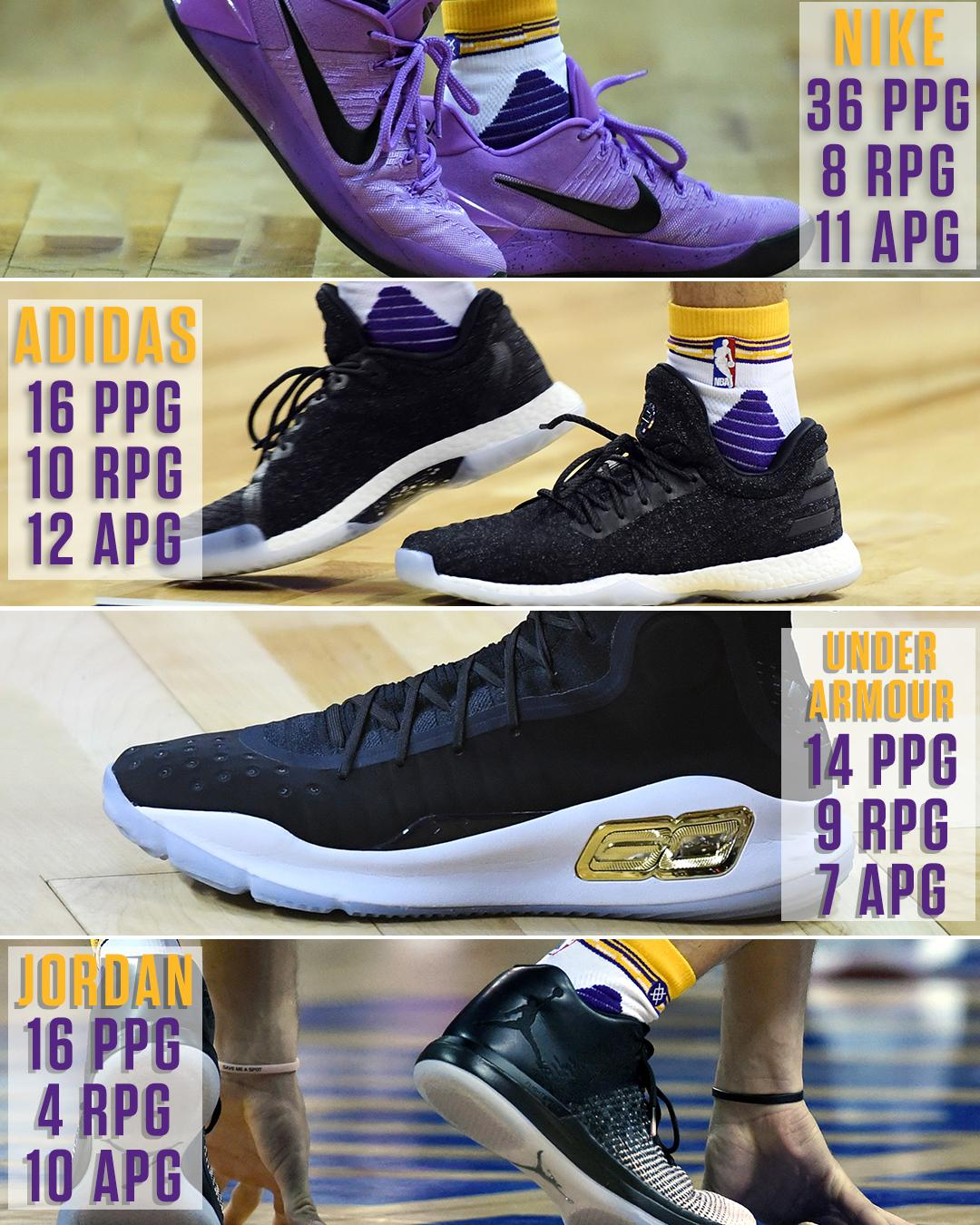 Different shoes, different results.   Which kicks should Lonzo ball out in? https://t.co/iP6SscUlsh