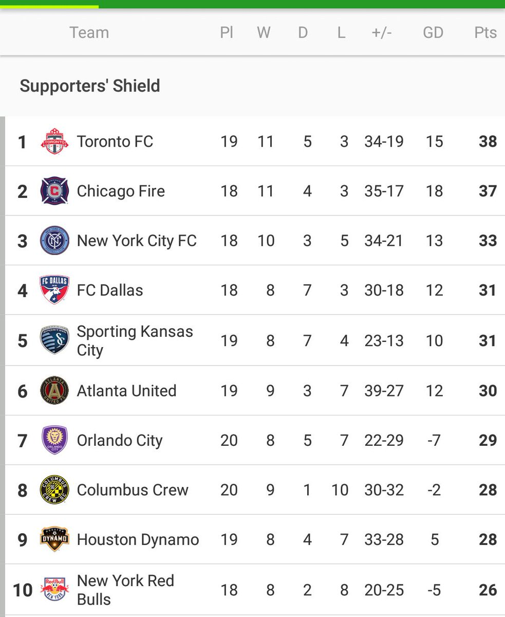 RT @FotMob: Toronto FC take home a big 3️⃣points from Orlando & go back to the top of #MLS  #TFC #ORLvTOR https://t.co/MAtBUaDjQJ