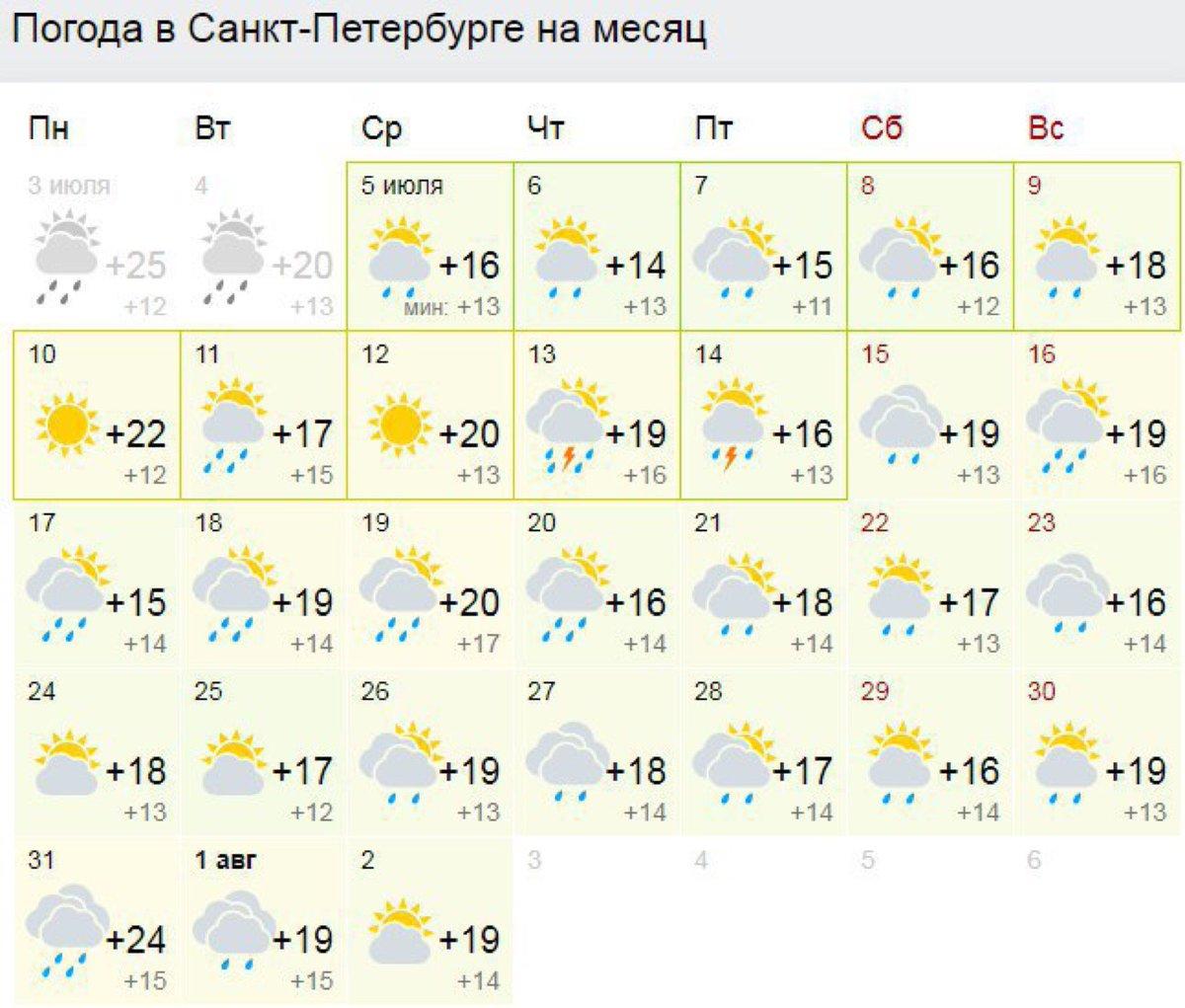 Погода в саранске на 3 дня почасовая