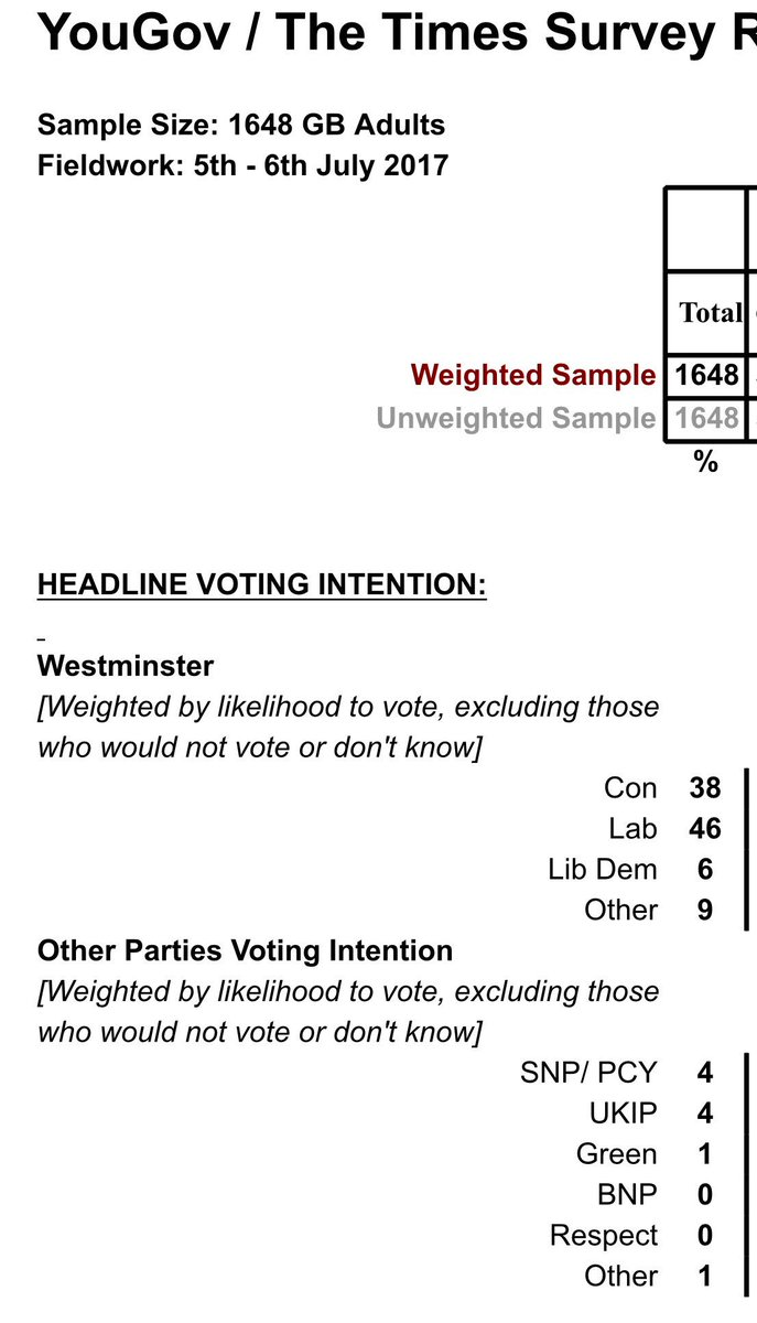 Exclusive: 8 point lead for Labour in first YouGov / Times poll since election.. Lab 46 Con 38