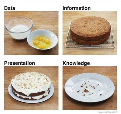 The difference between data, information, presentation and knowledge expressed through cake! #bigdata #mmmmmcake https://t.co/MdRz1nYU26