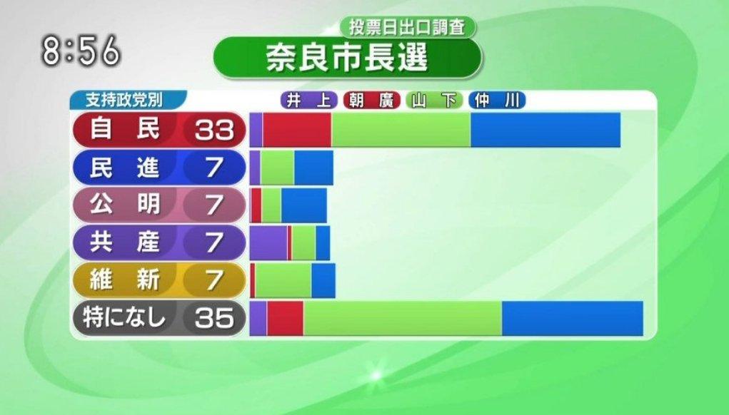 奈良市長選 出口調査・支持政党...