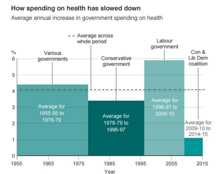 RT @sebkraemer: NHS not safe in Tory hands (5) https://t.co/kZsbSnIkIf