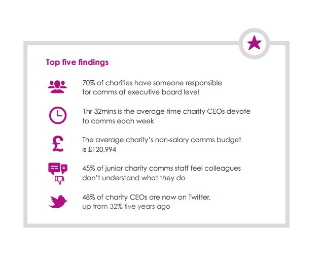 How much are UK charities spending on #comms?  #charitytuesday @CharityComms https://t.co/DqFcZNIqb3 https://t.co/EDi59uWb1F