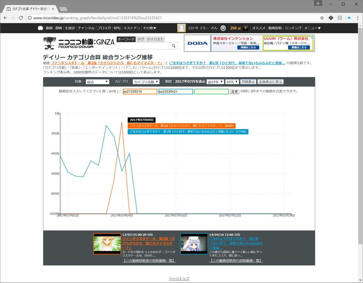 7月9日のニコニコ動画の全カテゴリ合算の総合ランキングファンタジスタドール2話(有料動画)が86位って(((゜д゜;))