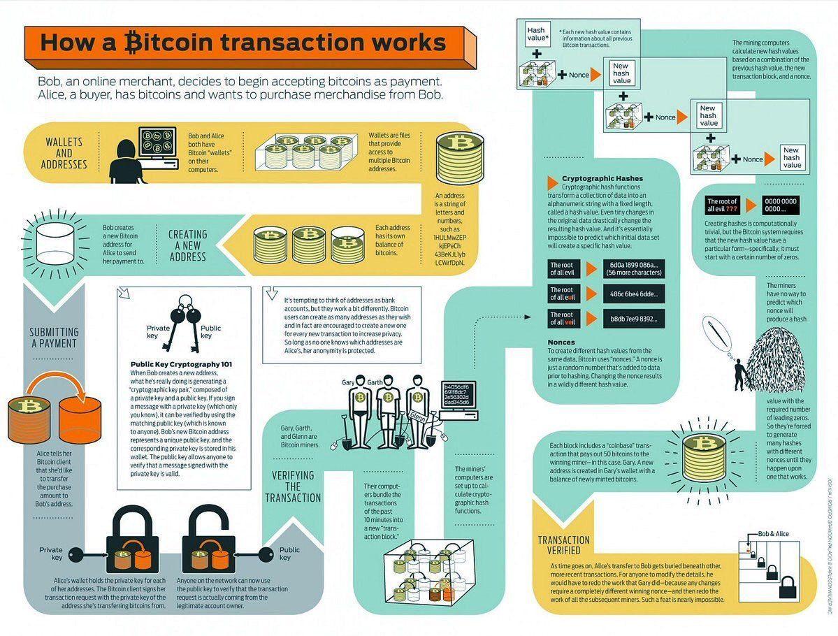 Bitcoin nonce verteilung bundeswirtschaft - 2018