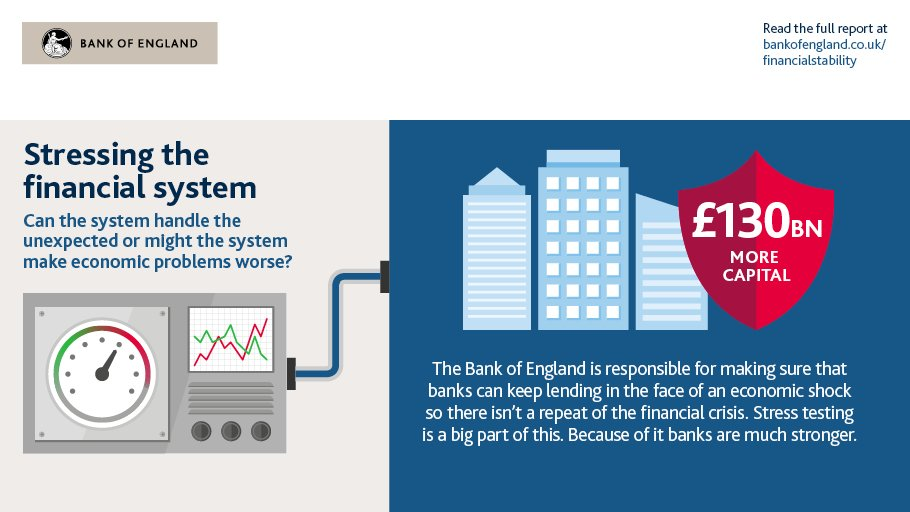 Find out how stress testing can help the Bank of England keep the financial system safe. https://t.co/6Wvtqk2Jav https://t.co/UTG6gEOip7