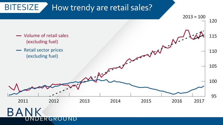 Are retail sales back on track, or are consumers being squeezed? https://t.co/K2rQ2VIidK #BankUnderground https://t.co/MVMhLi3Nxd