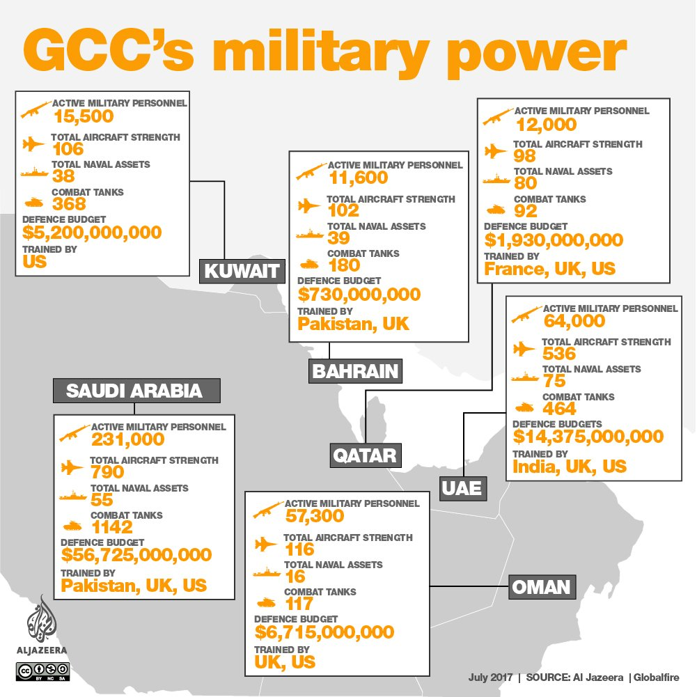 We looked at the growing military arsenals of the GCC countries
