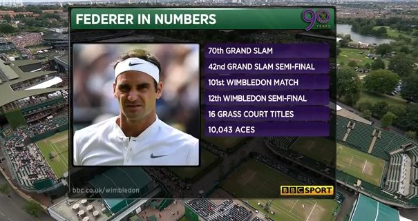 Just take a look at these Roger Federer numbers - incredible �� https://t.co/y8T1jMeRGm #Wimbledon https://t.co/ELsS9k4zEj