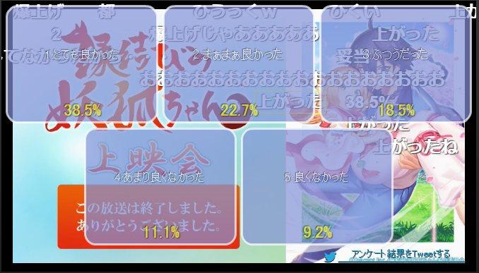 【ニコ生】「縁結びの妖狐ちゃん」3話上映会 アンケート結果 #enmusuyouko 3割乗ったな!