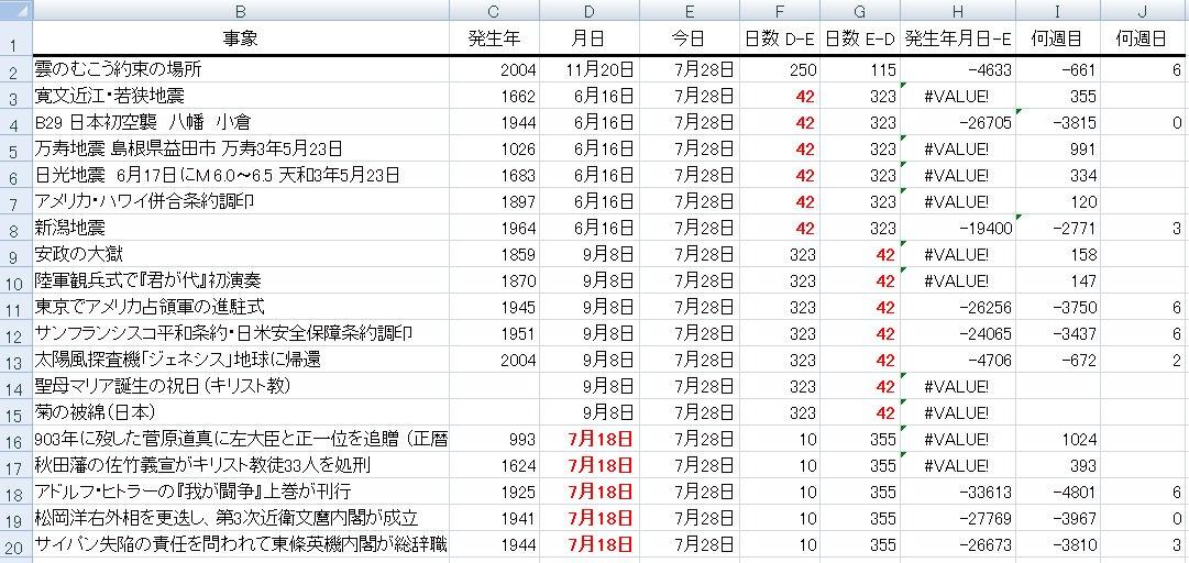 #雲のむこう約束の場所 高度を上げる42度線6月16日>7月28日=42日1026年 万寿地震 島根県益田市1662年