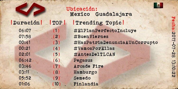 Guadalajara 1 #ElPlanPerfectoIncluye 2 #BuenViernes 3 #HazPatriaDenunciaAUnCorrupto 4 #VamosPorEllas 6 Pegasus https://t.co/u1PqduLzEi
