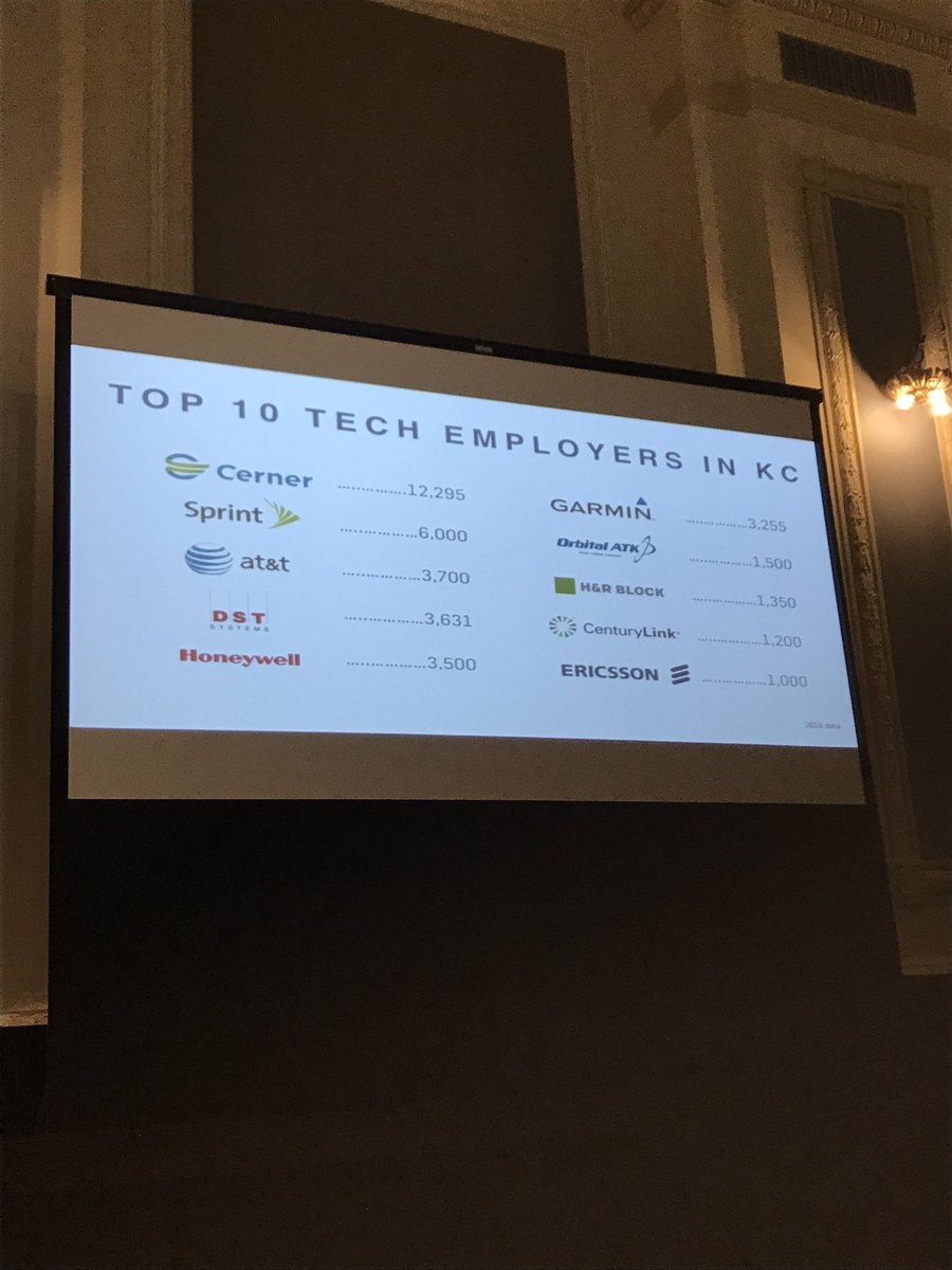 test Twitter Media - Hearing about tech industry in KC region via @KCTechCouncil annual report. Strong growth; huge impact. #parkvillelovestech https://t.co/1aB0yc4sJJ