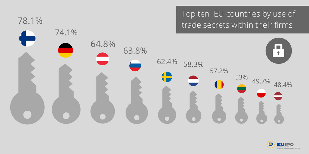 test Twitter Media - RT @EU_IPO: Finnish firms 🇫🇮 are the top users of trade secrets in the EU. Read more: https://t.co/GCwI1D76MJ https://t.co/DqJO7G0gRZ