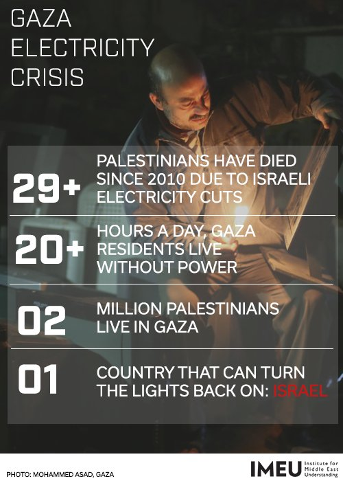 """Gaza's sole power plant has shut down because of a shortage of fuel, causing what local officials say is a """"complete blackout."""" #Gaza #BDS https://t.co/cBNJEJSPFh"""