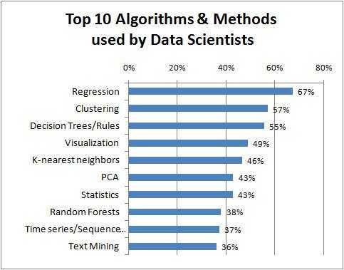 top ten algorithms