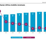 Messaging Platforms Like WhatsApp Are Hurting Telco Revenues In Sub Saharan Africa