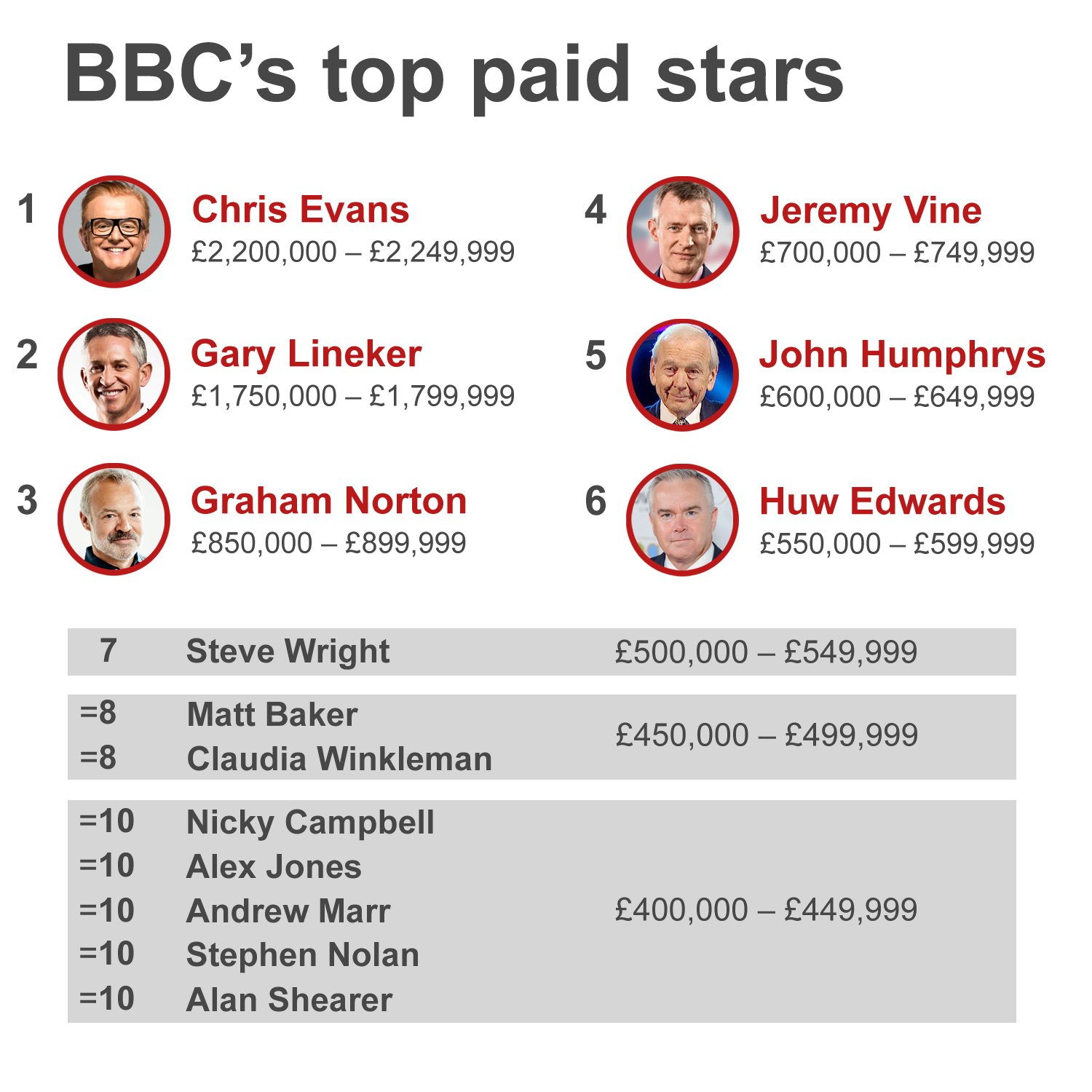 10 highest-paid BBC stars and journalists https://t.co/OCu1u7WiIf #bbcpay https://t.co/G5DtVN8vrB