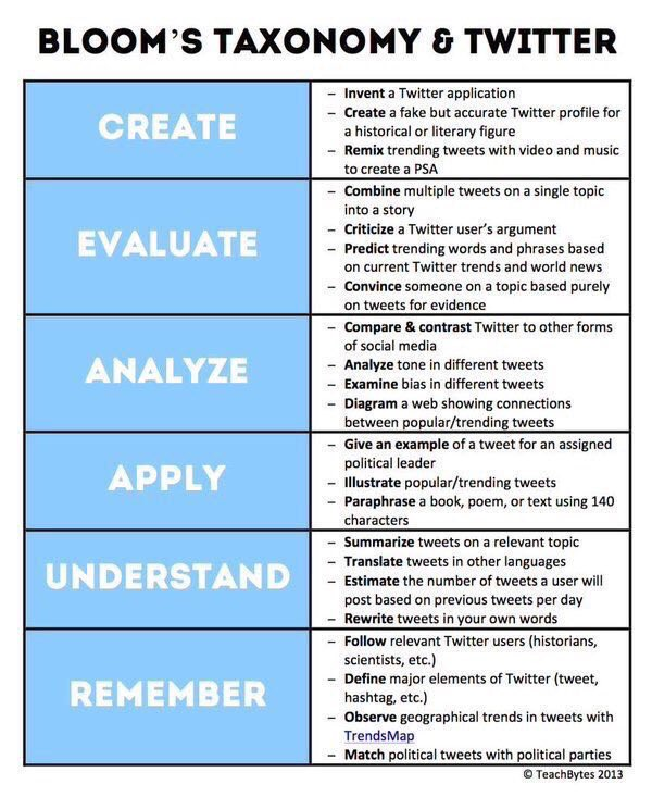 Bloom's Taxonomy & Twitter 🐦📱💡 (by @TeachBytes) #edchat #education #elearning #edtech #ADE2017 #ADEchat https://t.co/Ff8RicFlc3