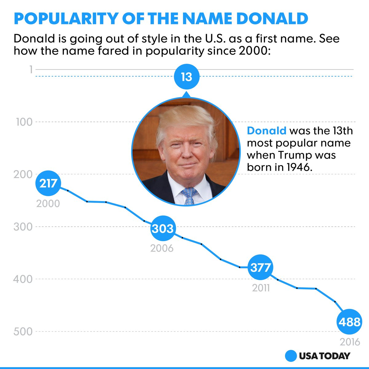 Americans are not naming their babies 'Donald.' Trump may have something to do with that