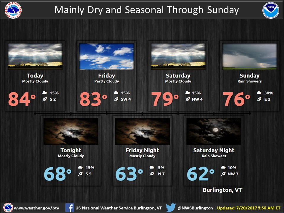 test Twitter Media - Mainly dry conditions are expected through Sunday, with perhaps a few isolated showers. Temperatures cool a couple of degrees each day. https://t.co/0YgbColsz4