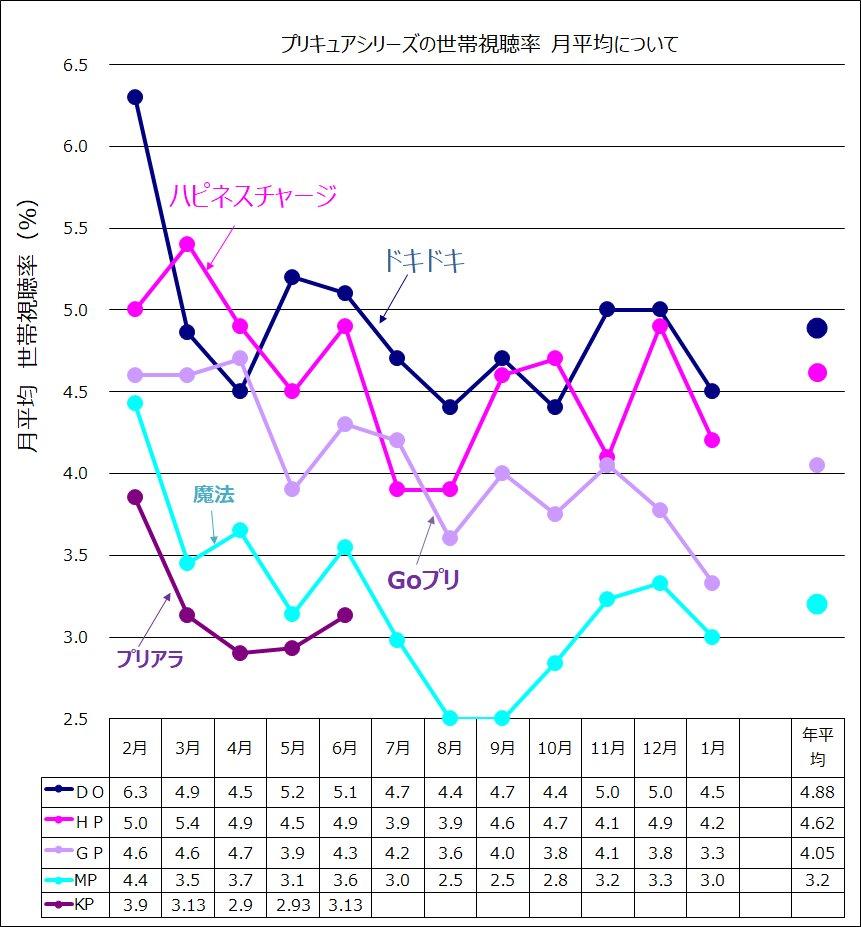 (一応、現状を知っておこう)キラキラ☆プリキュアアラモード、「世帯視聴率」の月平均の推移です。