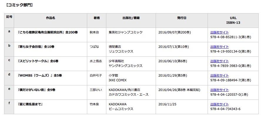 「こち亀」が第48回星雲賞を受賞、日本でもっとも長い歴史のSF賞 - コミックナタリー  < これ星雲賞を知らない
