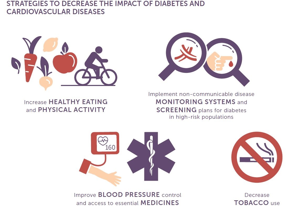 test Twitter Media - People with #diabetes are at increased risk of #cardiovascular disease https://t.co/G8VmqKrUxZ https://t.co/Fuk4v5PFbS