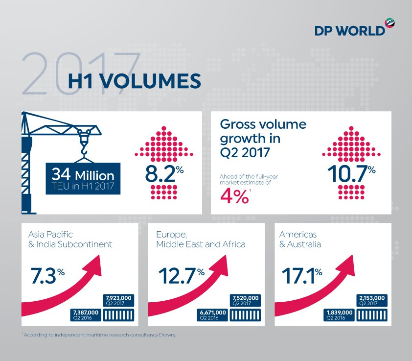 DP World reports a 10.7% gross volume growth in the second quarter of 2017. https://t.co/6ZupSLVwE4 https://t.co/UXNhl3lkCt