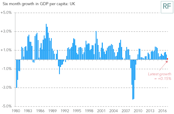 test Twitter Media - GDP capita growth slows to 0.15% in the first six months of 2017, down from 0.8% in the second half of 2016 https://t.co/XZpOnyjpdg