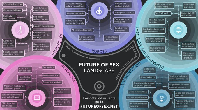 Please have a look at this AMAZING infographic by @FutureofSex https://t.co/EtsI5nTLKO