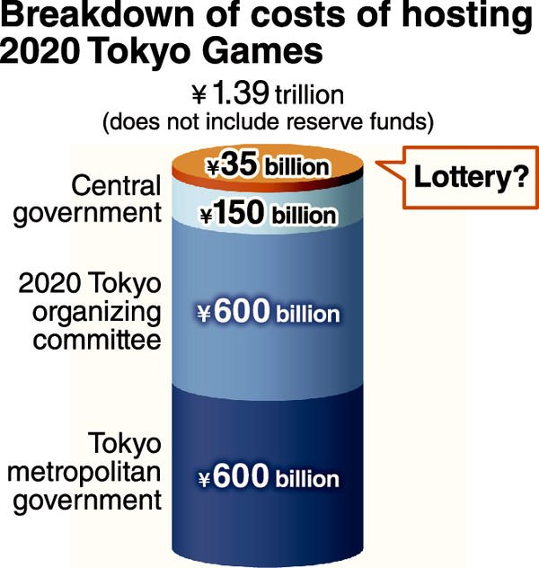 Lottery eyed for Games expenses outside Tokyo