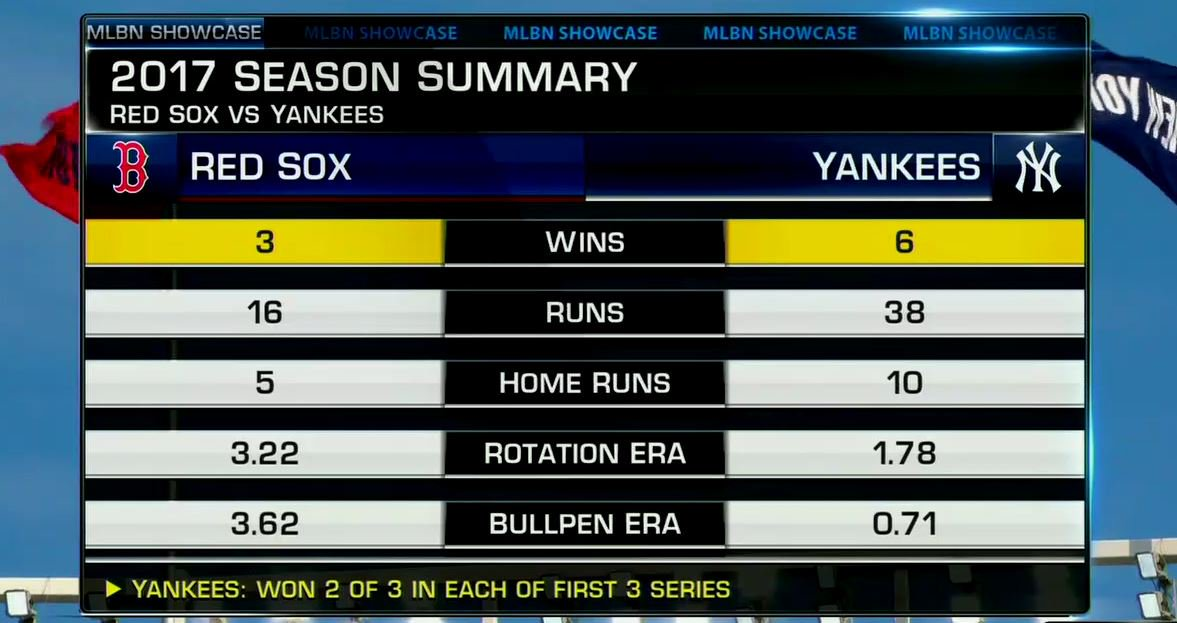 The @Yankees and @RedSox face off now on #MLBNShowcase! (or CLE-TB) https://t.co/r8JvHryOAc