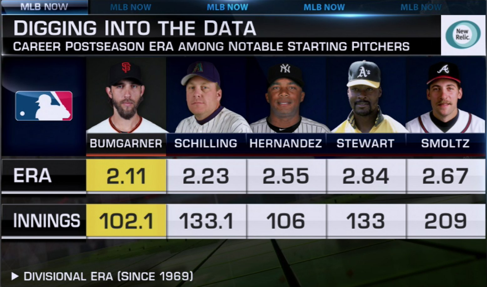 Is #MadBum the #Postseason ��? #MLBNow https://t.co/3iMw8r0bdr