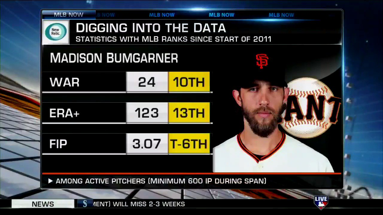 .@MrBrianKenny dives into the resume of #Postseason legend Madison Bumgarner. #MLBNow https://t.co/xRNzYN3rMd
