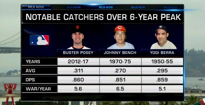 .@BusterPosey has been right up there with the greats for @markdero7. #MLBNow https://t.co/fL9En1mVrw